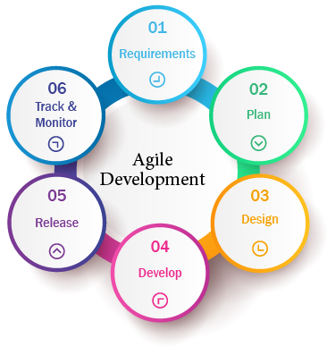 Agile Development image