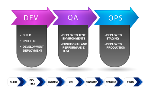 DevOps and IT Automation